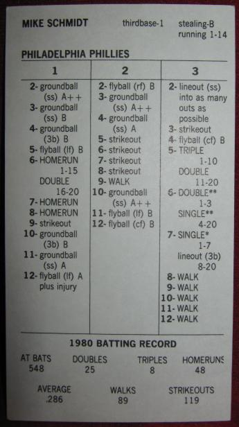 Strat O Matic Baseball Cards 1980 Season