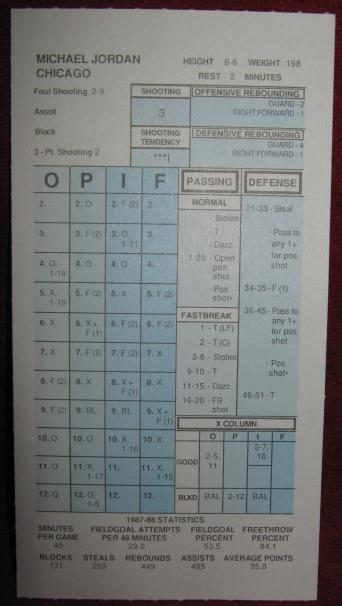 strat-o-matic basketball game card 1987-88